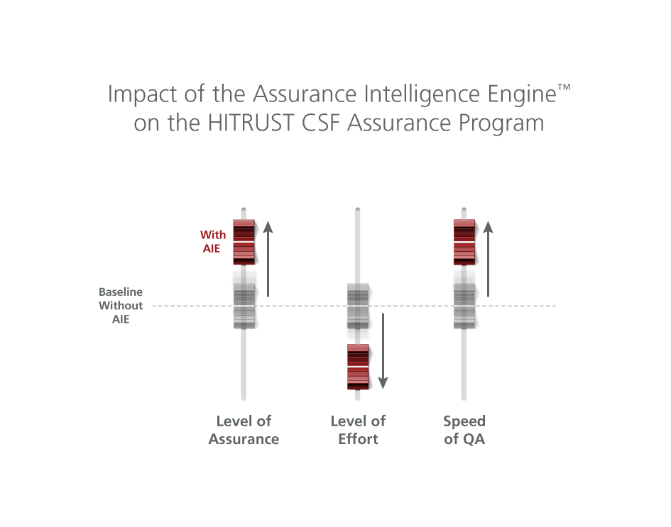 The Impact of the Assurance Intelligence Engine on the HITRUST CSF Assurance Program