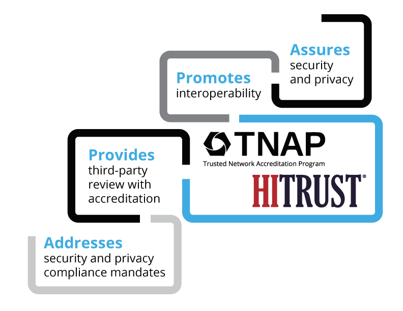 TNAP and HITRUST Infographic